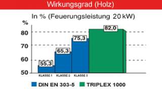 Emissionen CO  0,59g/m³; Staub  0.016g/m³ (alles bezogen auf 13%